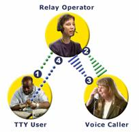 Freedom Scope - TTY and Relay Operators